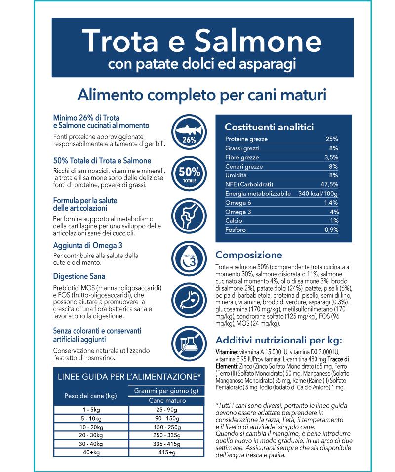 Pappabuona - Crocchette di trota e salmone con patate dolci e asparagi - Cani maturi - INGREDIENTI
